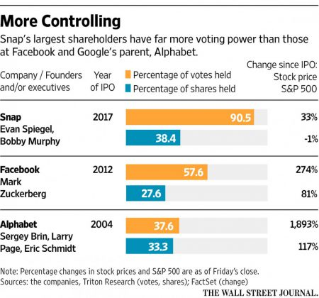 Snap shareholder graphic - WSJ